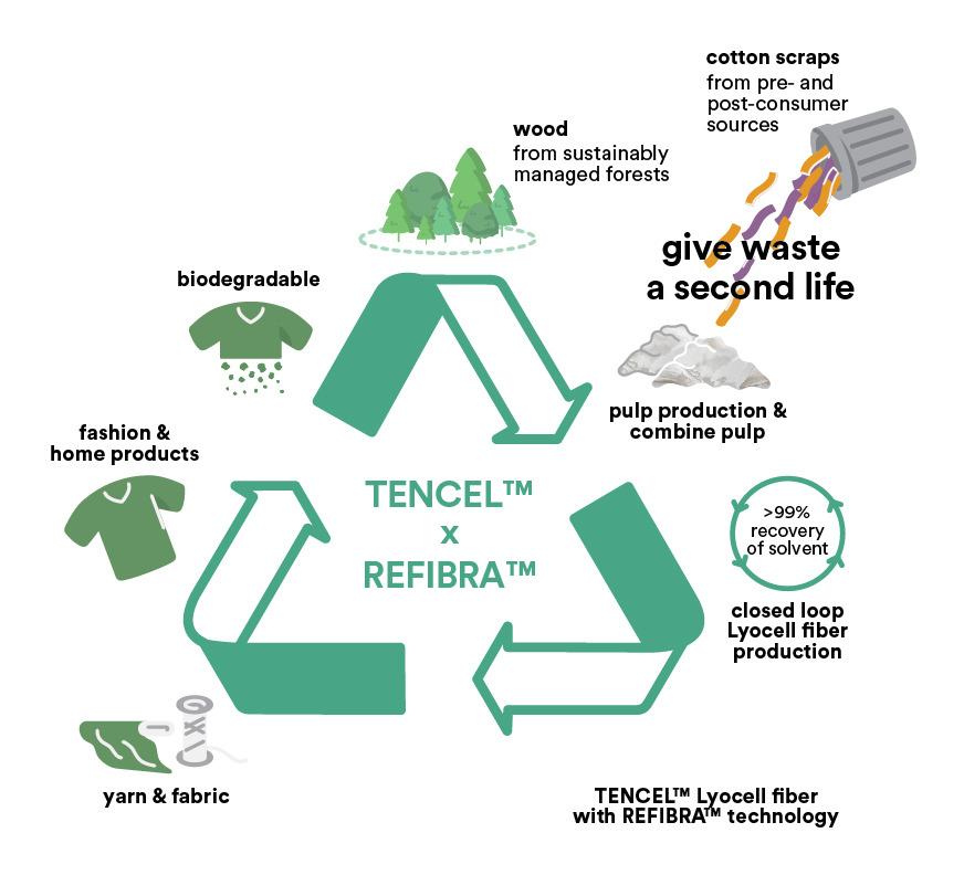 Dorong Industri Tekstil yang Ramah Lingkungan, Lenzing Luncurkan Teknologi REFIBRA